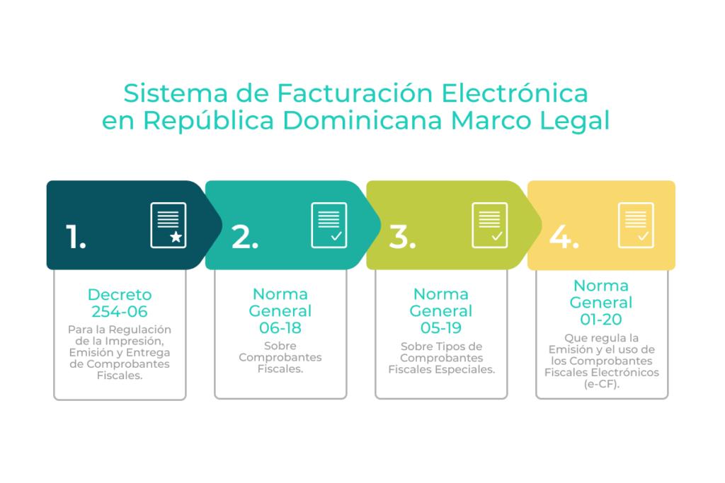 sistema de facturacion electronica en republica dominicana